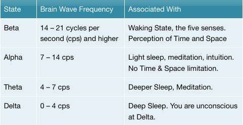 Brainwave states and Schumann Resonance of 7.83Hz
